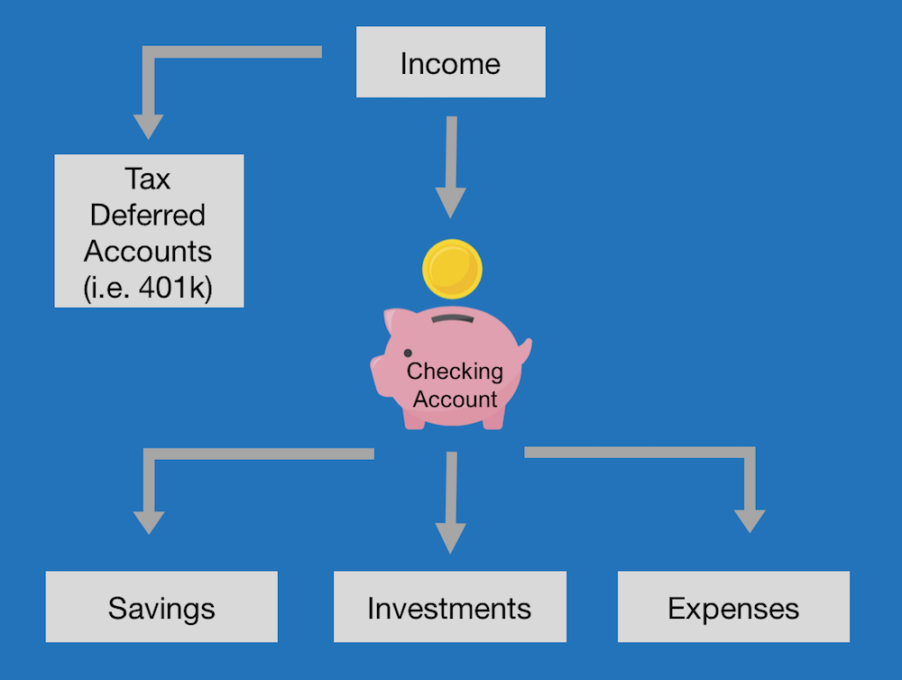 checking account vs savings account flowchart