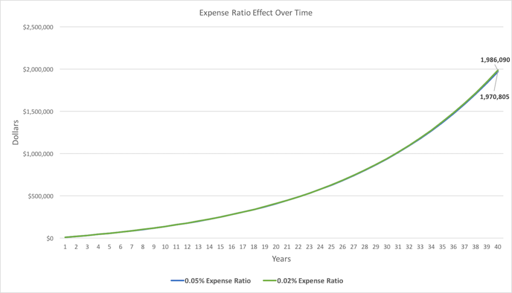 What is an expense ratio - Chart 3