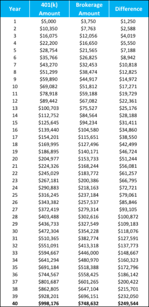 Max out 401(k) Example