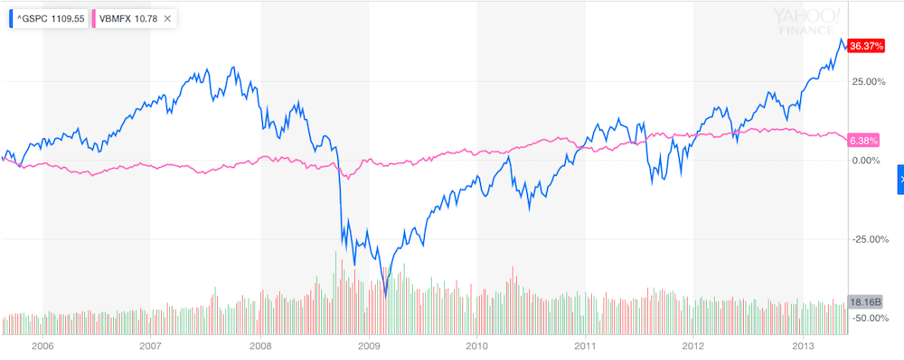 What is Diversification - Stock and Bond Graph