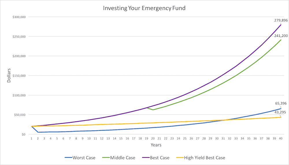 How Much Emergency Fund - Scenarios