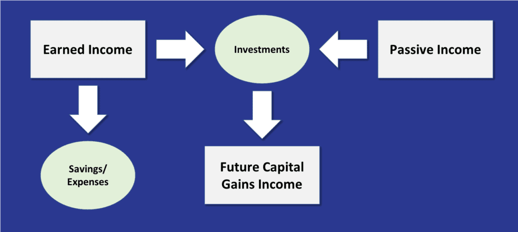 Types of Income Flowchart